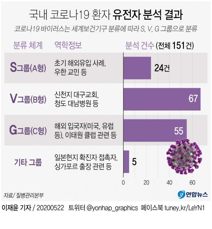 코로나19 유전자 유형 / 연합뉴스