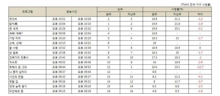 <표> 2014년 8월 17일 KBS2'개그 콘서트' 코너 시청률 순위