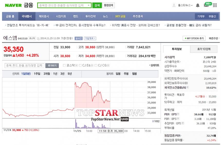 SM엔터테인먼트 주가 추이 / 네이버 금융