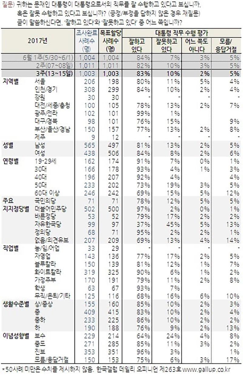 문재인 대통령 지지율 83% / 한국갤럽