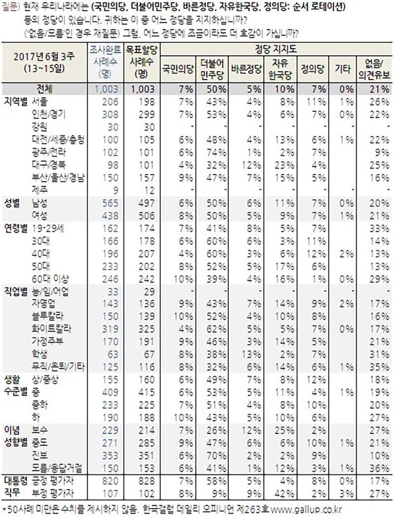 지역별 정당 지지도 / 한국갤럽