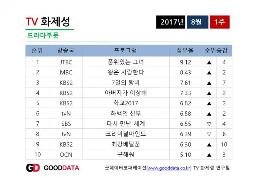 화제성 / 굿데이터코퍼레이션 제공