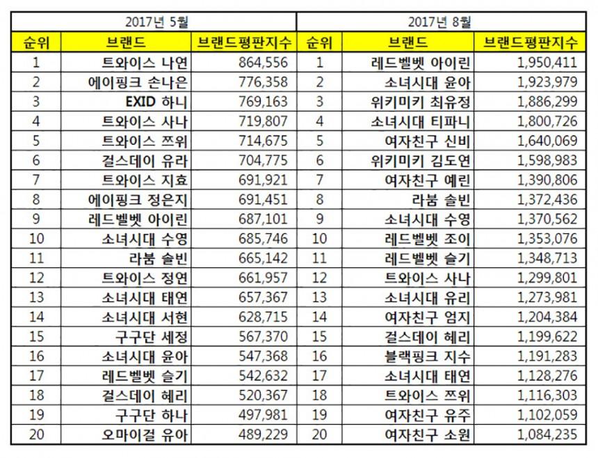 해당 자료 / 한국기업평판연구소